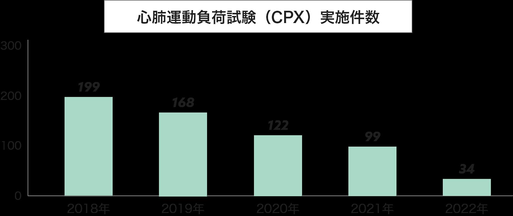 心肺運動負荷試験(CPX)実施件数